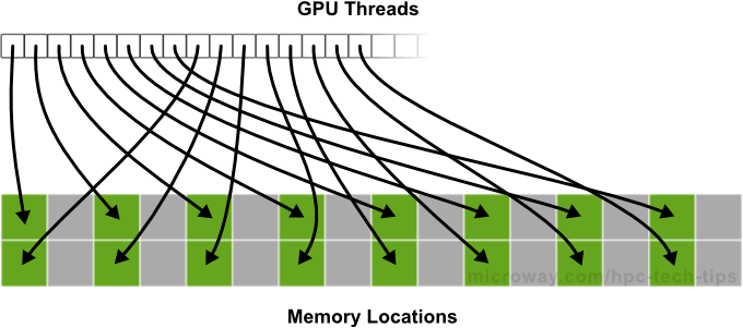 Diagram of NVIDIA Kepler Strided Memory Accesses