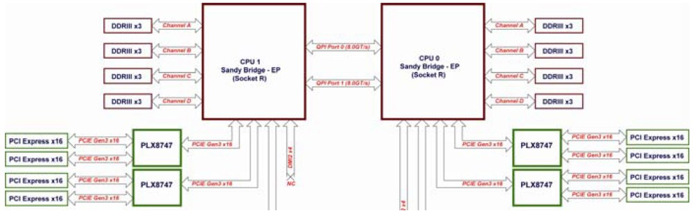medium resolution of octoputer pci e block diagram