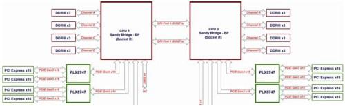 small resolution of octoputer pci e block diagram