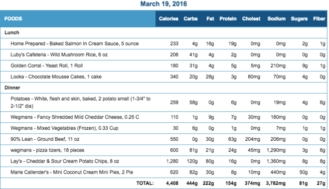 Mike's Diet Journal Entry for March 19 2016