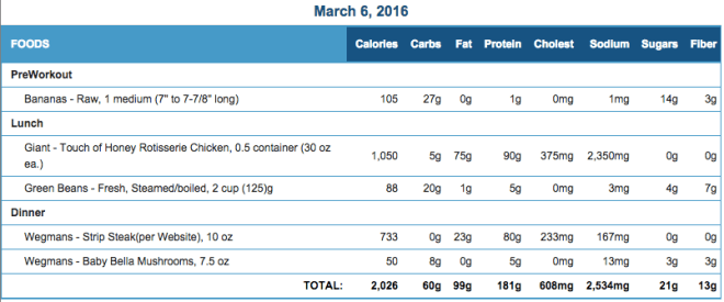 Mike's Diet Journal Entry for March 6 2016
