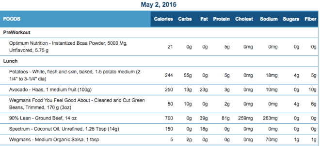 Mike's Diet Journal Entry for May 2 2016