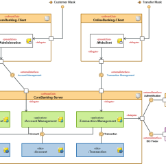 User Interaction Flow Diagram Cash Conversion Cycle Uml 2 | Innovator For Software Architects - Mid Gmbh