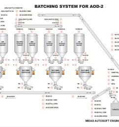this all major actions and sub actions are preprogrammed in batch controller or plc the batching controller plc is brain of the batching plant  [ 1500 x 1004 Pixel ]
