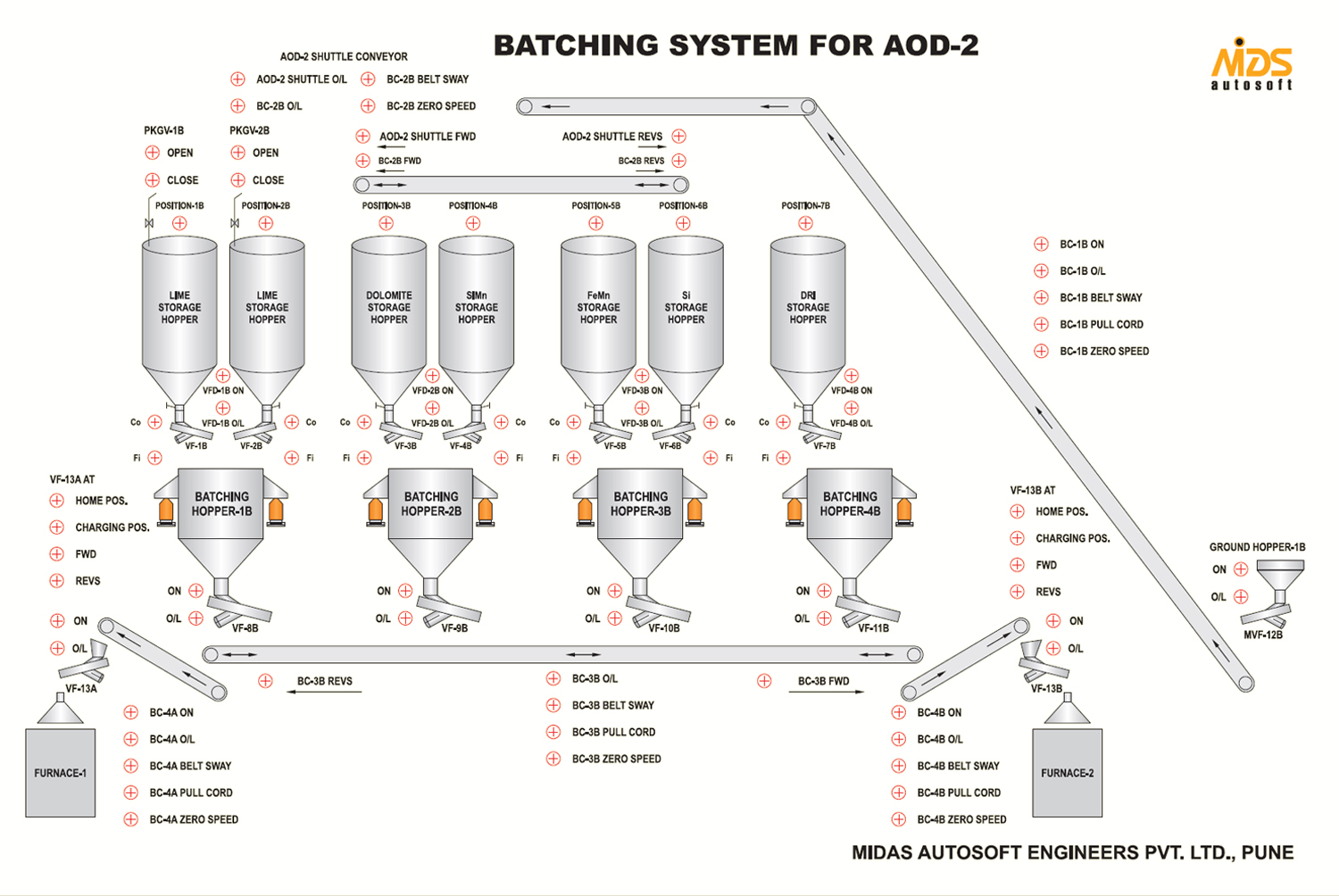 hight resolution of this all major actions and sub actions are preprogrammed in batch controller or plc the batching controller plc is brain of the batching plant