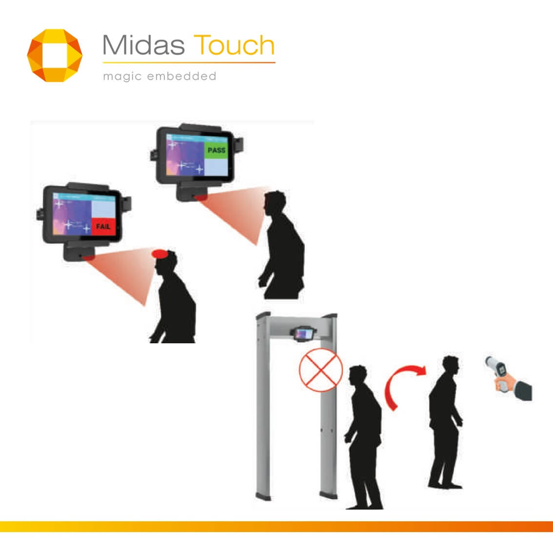 How does the thermal dectection works? | Midas Touch