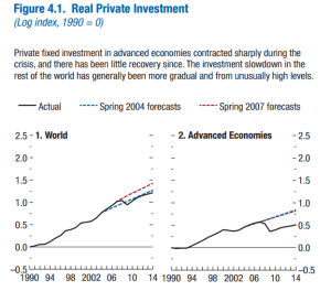 real-private-investment