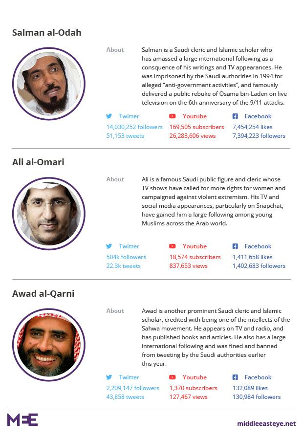 Saudi cleric factfiles