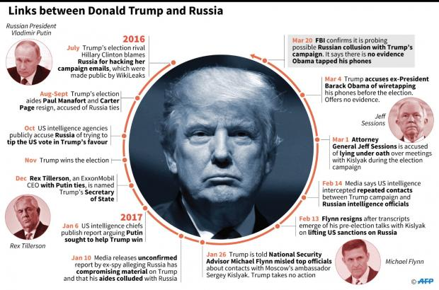 Image result for Donald's alleged Campaign Ties to Russia