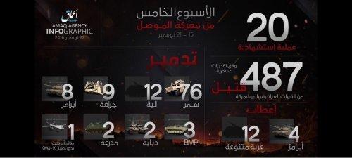 Amaq fifth week figures of Mosul Operation