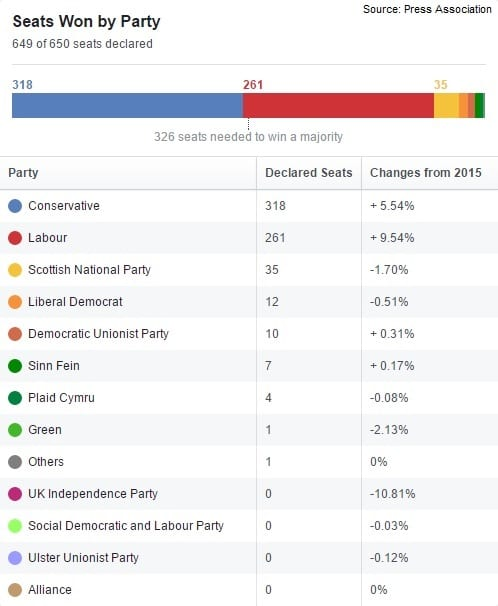 Image Result For Hung Parliament