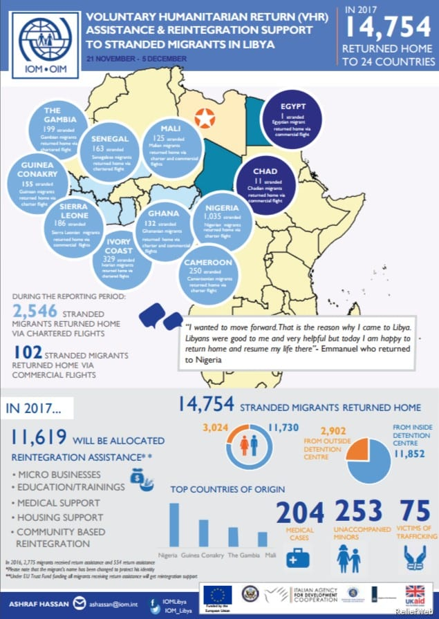 2017_12_08 – IOM s Voluntary Humanitarian Return Assistance