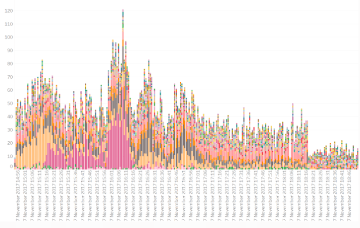 This graph focuses on the hours between 2 pm and 6 pm of the same day and shows more clearly the extent of the interaction by accounts in pink and orange at the same time.