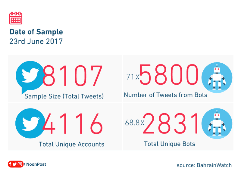 The table shows the percentage of the automated accounts and the percentage of their posted tweets compared to the total number of the accounts and tweets in the sample.