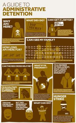 What does administrative detention look like if you are Palestinian? [Visualizing Palestine]