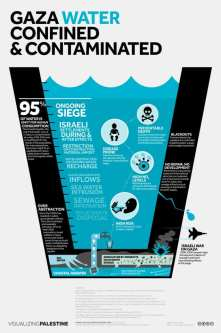 How clean is Gaza's water? [Infographic/Visualizing Palestine]