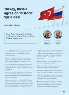 """An info-graphic titled """"Turkey, Russia agree on 'historic' Syria deal"""" created in Ankara, Turkey on 23 October, 2019 [Kemal Delikmen/Anadolu Agency]"""