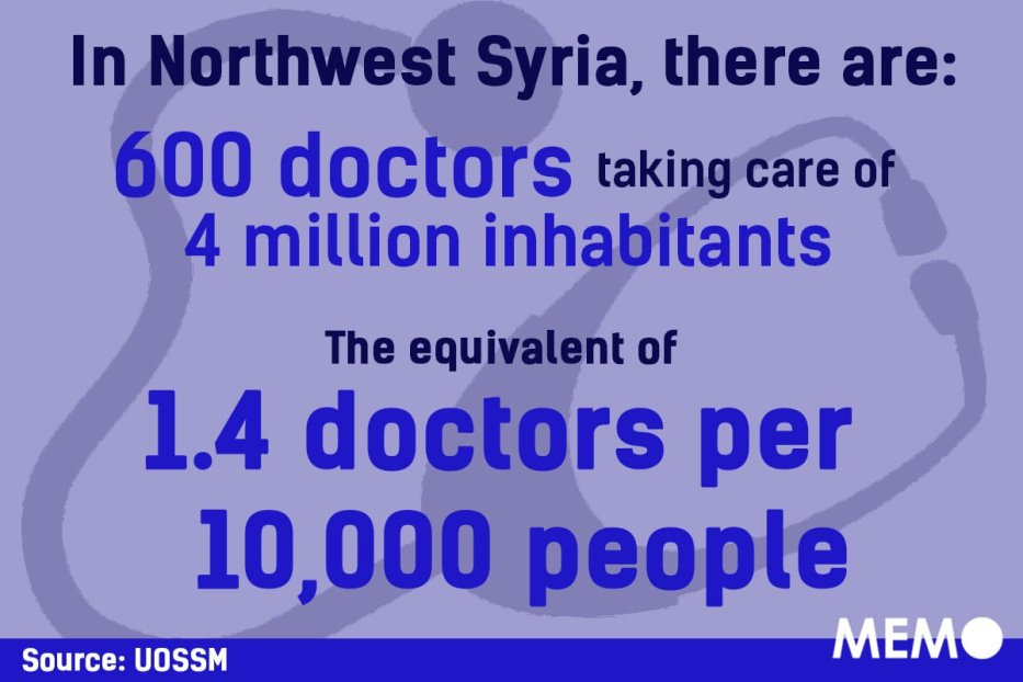 There are only 600 doctors taking care of 4 million inhabitants in Syria