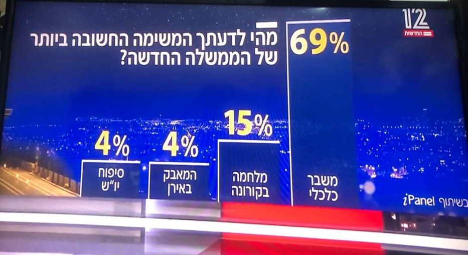 The image below is a screen grab from Israeli TV showing concerns of voters in Israel - the annexation of the West Bank registered with only 4 per cent according to this.