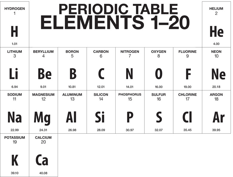 periodic elements diagram 1999 saturn sl wiring multimedia the table chapter 4 lesson 2 middle school a truncated version of showing only first 20 hydrogen