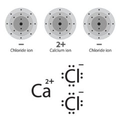 Ionic Bonding Lewis Dot Diagram Contactor Wiring Single Phase Lighting Multimedia Represent With Diagrams Chapter 4 Above Energy Level Models Two Depictions Of A Calcium Ion In Proximity To Chloride Ions