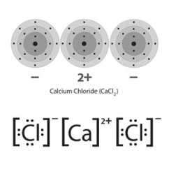 Ionic Bonding Lewis Dot Diagram Vw Golf 3 Wiring Multimedia Represent With Diagrams Chapter 4 Above Energy Two Depictions Of A Calcium Chloride Formula Unit Using The Familiar Level