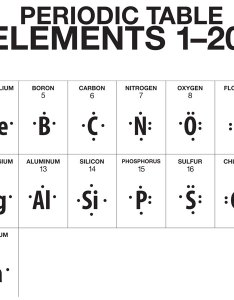 truncated version of the periodic table showing lewis dot structures for first also multimedia represent bonding with diagrams chapter rh middleschoolchemistry