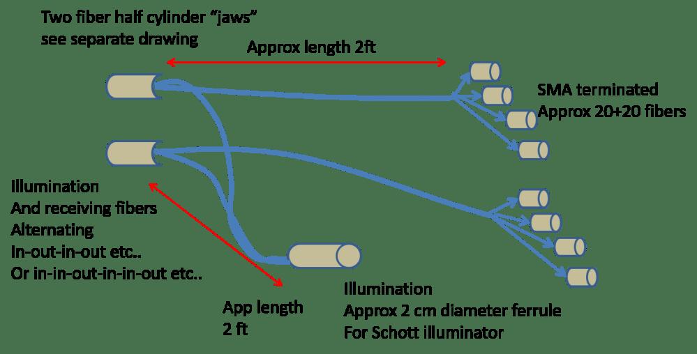 medium resolution of block diagram of fiber optics based monitoring system