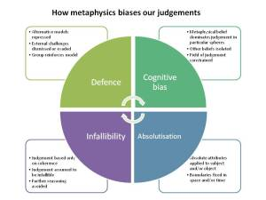 About metaphysics | Middle Way Society