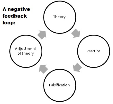 Negative Feedback Switch Negative Feedback Schematic
