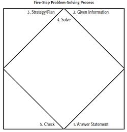 Strategies That Open the Door to Common Core Math