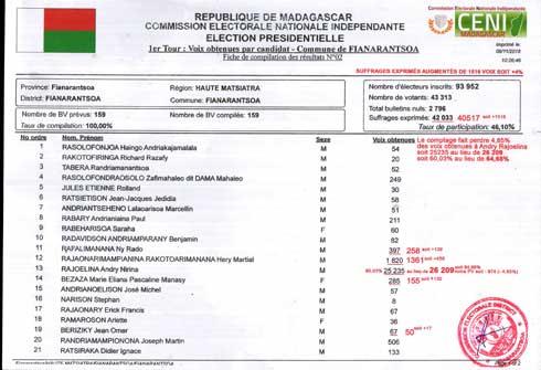 Résultats CENI : Le camp Rajoelina prouve le tripatouillage
