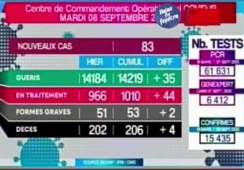 Covid-19 : 83 nouveaux cas, 4 nouveaux décès en 24 heures