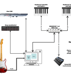 notice that midi kuper now has the ability to not only manage my synths and controllers but also to change the sound on my guitar and settings on the  [ 1203 x 951 Pixel ]