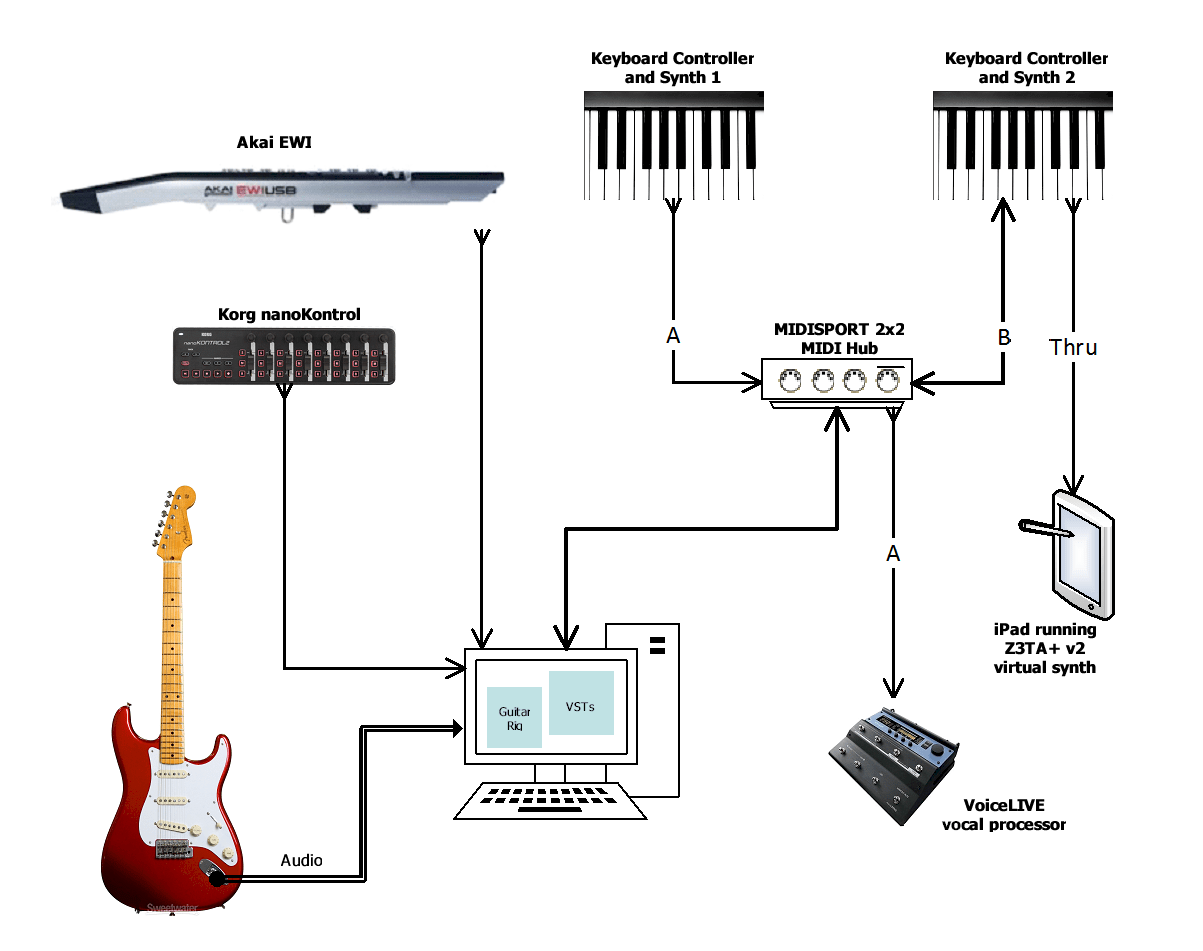 hight resolution of notice that midi kuper now has the ability to not only manage my synths and controllers but also to change the sound on my guitar and settings on the