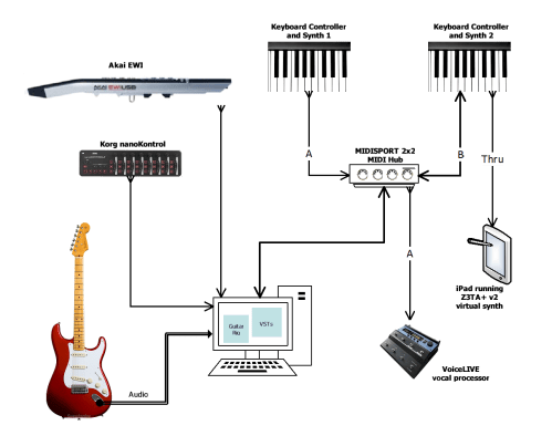 small resolution of notice that midi kuper now has the ability to not only manage my synths and controllers but also to change the sound on my guitar and settings on the