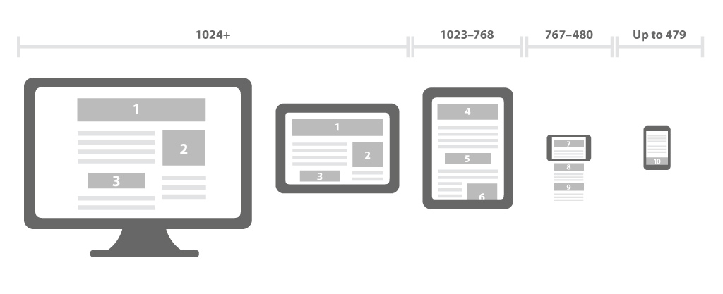 Design Responsivo: Entenda o que é a técnica e como ela