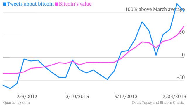 Gráfico comparado crescimento de bitcoin com tweets sobre elas. Foto de Felix Salmon.