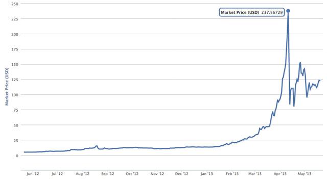 Gráfico de preço das bitcoins ao longo dos últimos meses.