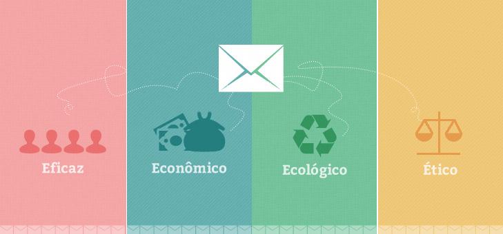 4e e marketnig eficaz economico ecologico etico As 4 Es do E mail Marketing