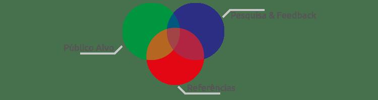 pesquisa-feedback-publico-alvo-referencias-pilares
