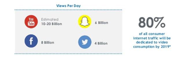Vídeos nas mídias sociais continuará crescendo.