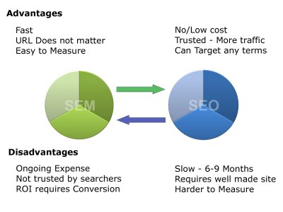 SEO Vs SEM. Links patrocinados Vs SEO?