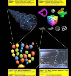 parallel universes by prof max tegmark [ 801 x 1024 Pixel ]