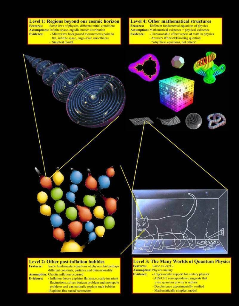 hight resolution of parallel universes by prof max tegmark