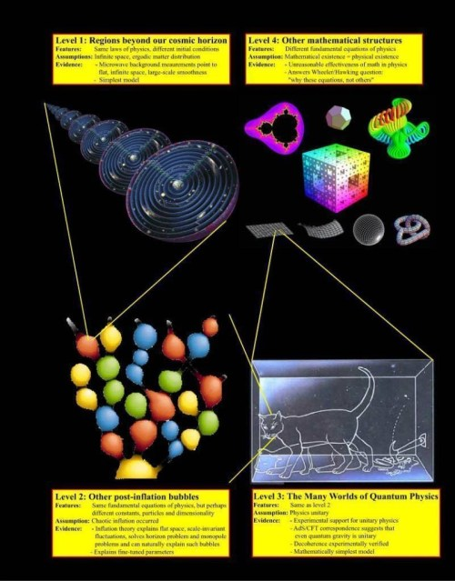 small resolution of parallel universes by prof max tegmark