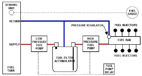 High Pressure Fuel System on a 65 EFI Fastback