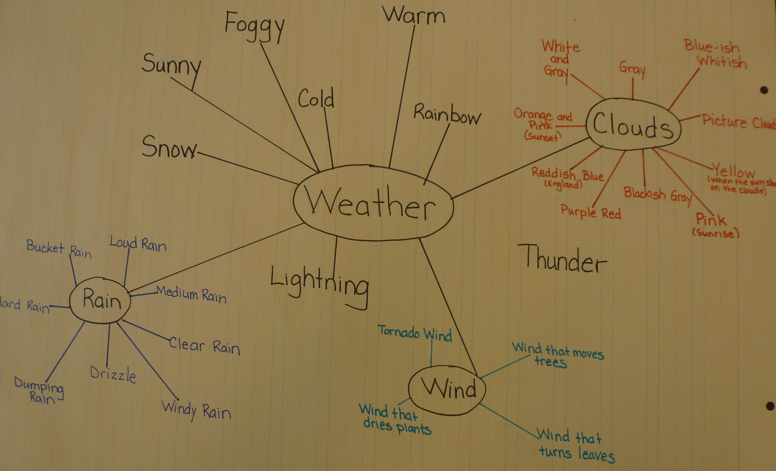Inquiry Our Journey Process To Weather Symbols