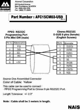 Rs 422 Wiring Diagram Sony Camera Wire Diagram Wiring