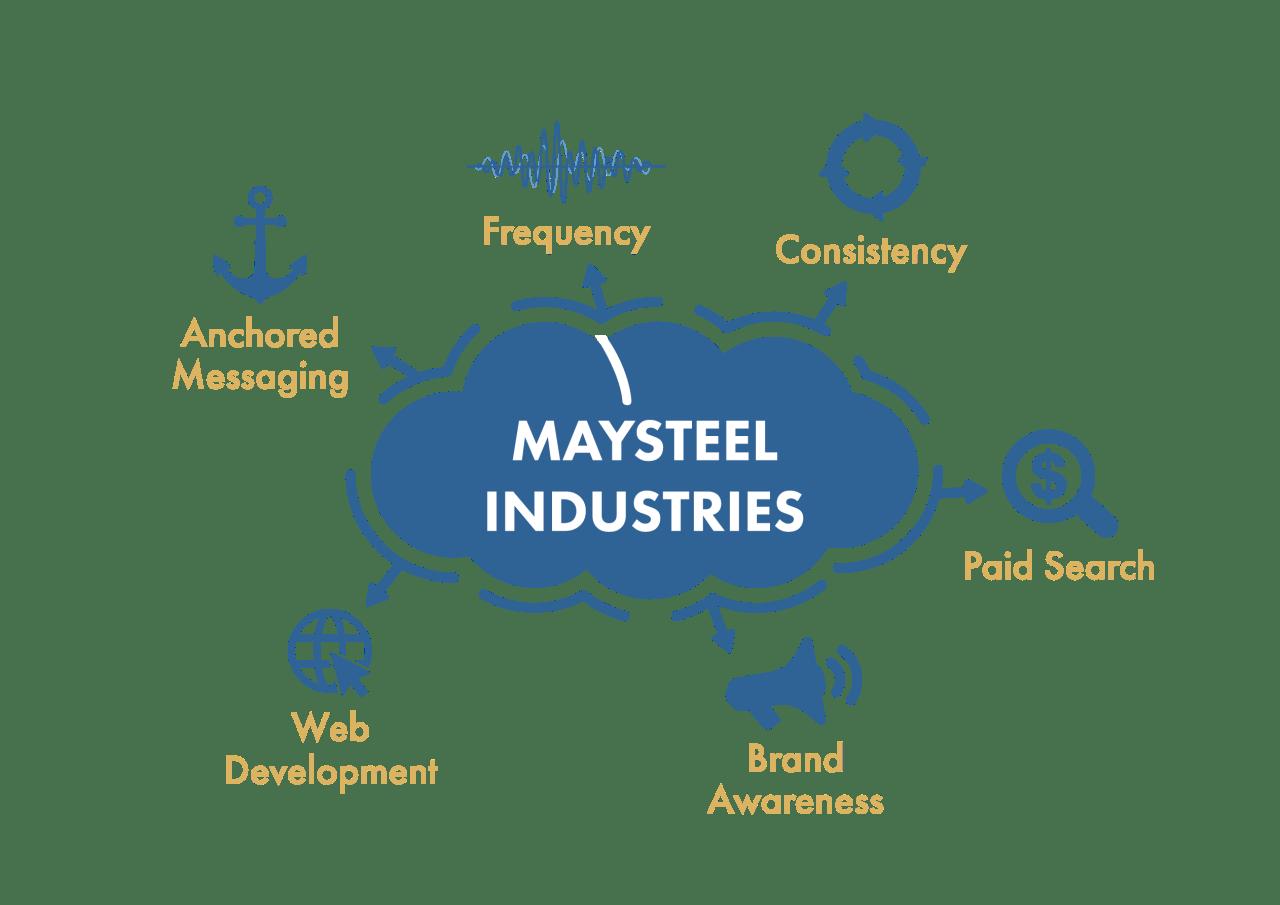 Maysteel Case Study